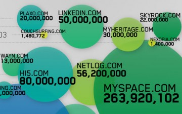 The boom of social sites