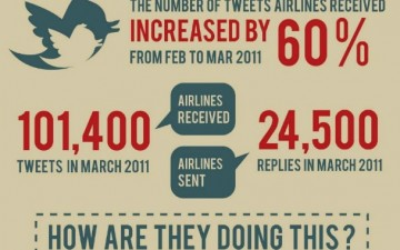 How airlines allocate resources to social media