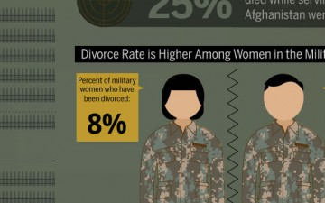 Women of war (Infographic)