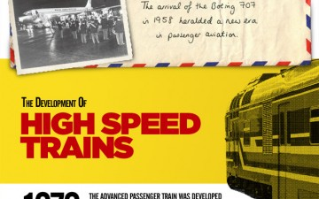 From Train to Tweet in 171 Years (Infographic)