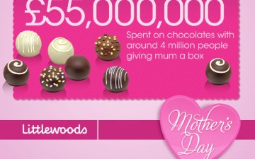 Everything You Need to Know About Mother's Day (Infographic)
