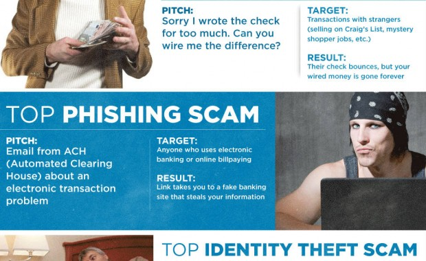 top-scams-of-2011