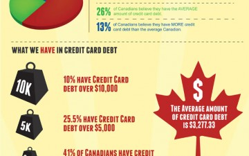 Are Canadians in Credit Card Debt Denial? (Infographic)