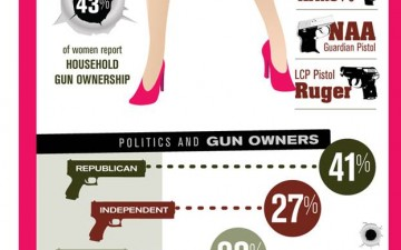 Girls & Guns – The Rise of Women Carrying Concealed Weapons (Infographic)