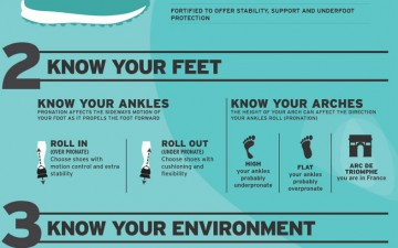 How to Choose Running Shoes (Infographic)