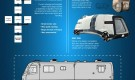 The Future of Motorhomes (Infographic)