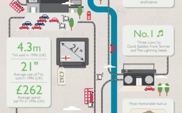 TV Timeline – Euro 2012 (Infographic)