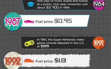 Rising Gas Prices (Infographic)