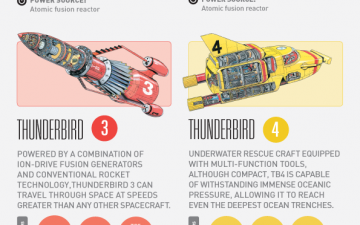 Thunderbirds Cheat Sheet for Field Operations (Infographic)