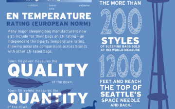 Choosing a 3-Season Sleeping Bag (Infographic)