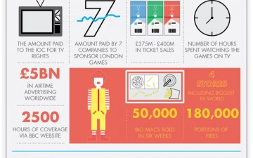 London Olympic Games 2012 (Infographic)