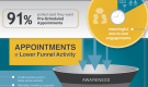 Can Appointments Redefine Event Success? (Infographic)