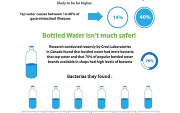 Always thought that Tap Water was clean? Think again (Infographic)