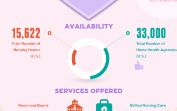 Nursing Home Care vs. Home Health Care (Infographic)