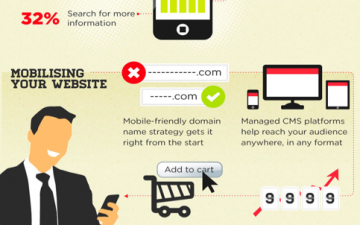 Time to go mobile? (Infographic)