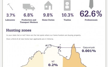The Truth about House Hunters (Infographic)