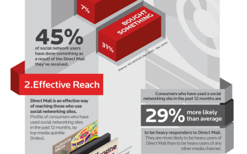 Social Media users and Direct Mail (Infographic)