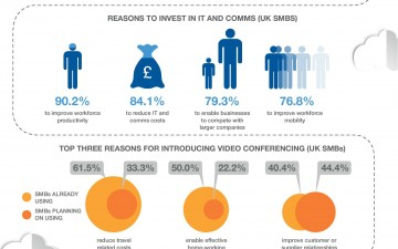 Web Conferencing in the UK (Infographic)