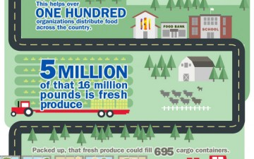Bank of America Helping to Fight Hunger (Infographic)