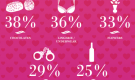 Love By Numbers (Infographic)