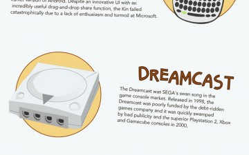 15 Gadgets That Never Made It (Infographic)
