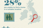 There's no place like home (Infographic)