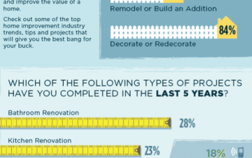 DIY ROI (Infographic)